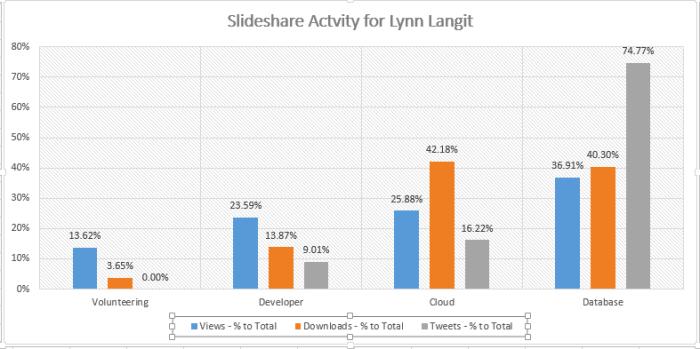 Database people love to tweet!