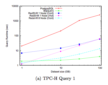 TPC-H Benchmark for Big Query