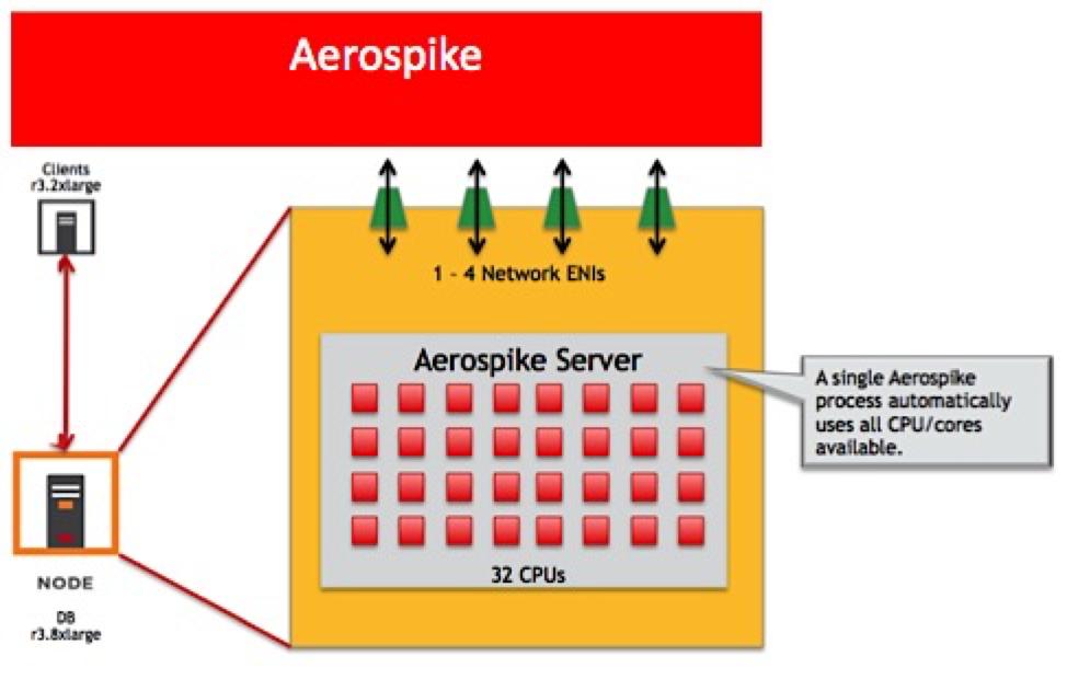 Aerospike Architecture