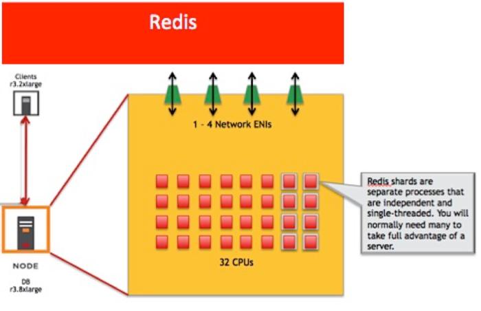 Redis Architecture