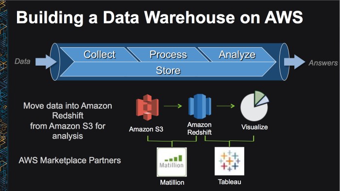 Building a Data Warehouse on AWS